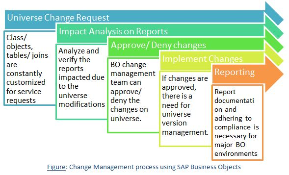 change-management-process-using-sap-business-objects-resized-600