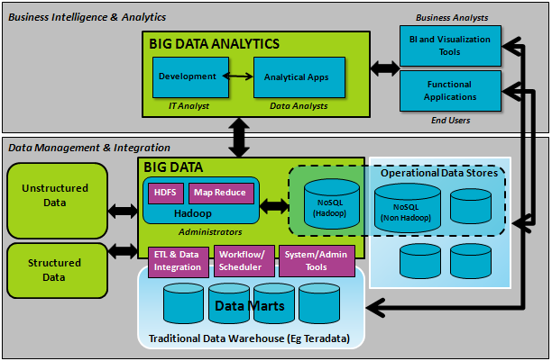 Why large enterprises and EDW owners suddenly care about BigData ...