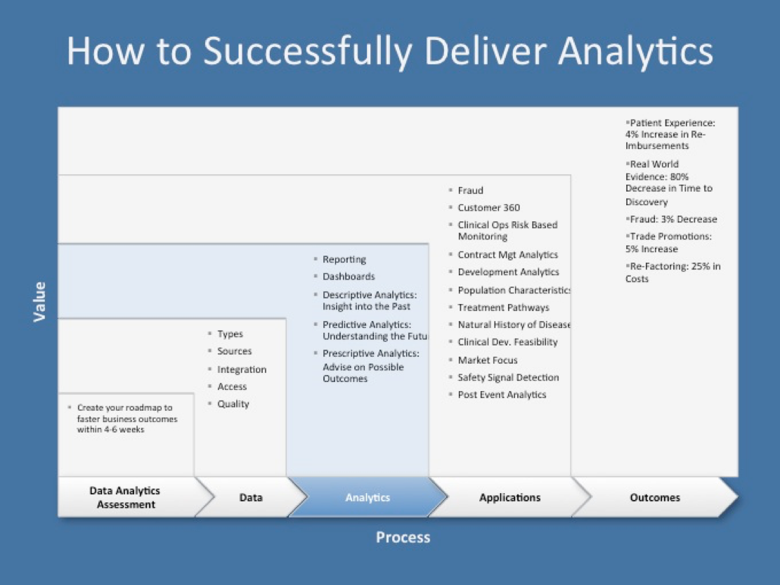 How_To_Successfully_Deliver_Analytics