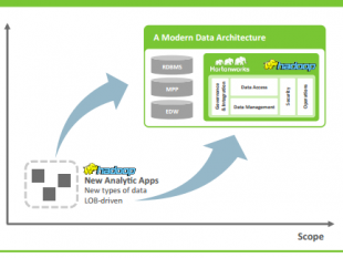 A Modern Data Architecture with Apache™ Hadoop®