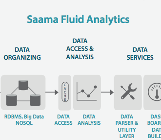 Saama-Fluid-Analytics-Engine-graphic