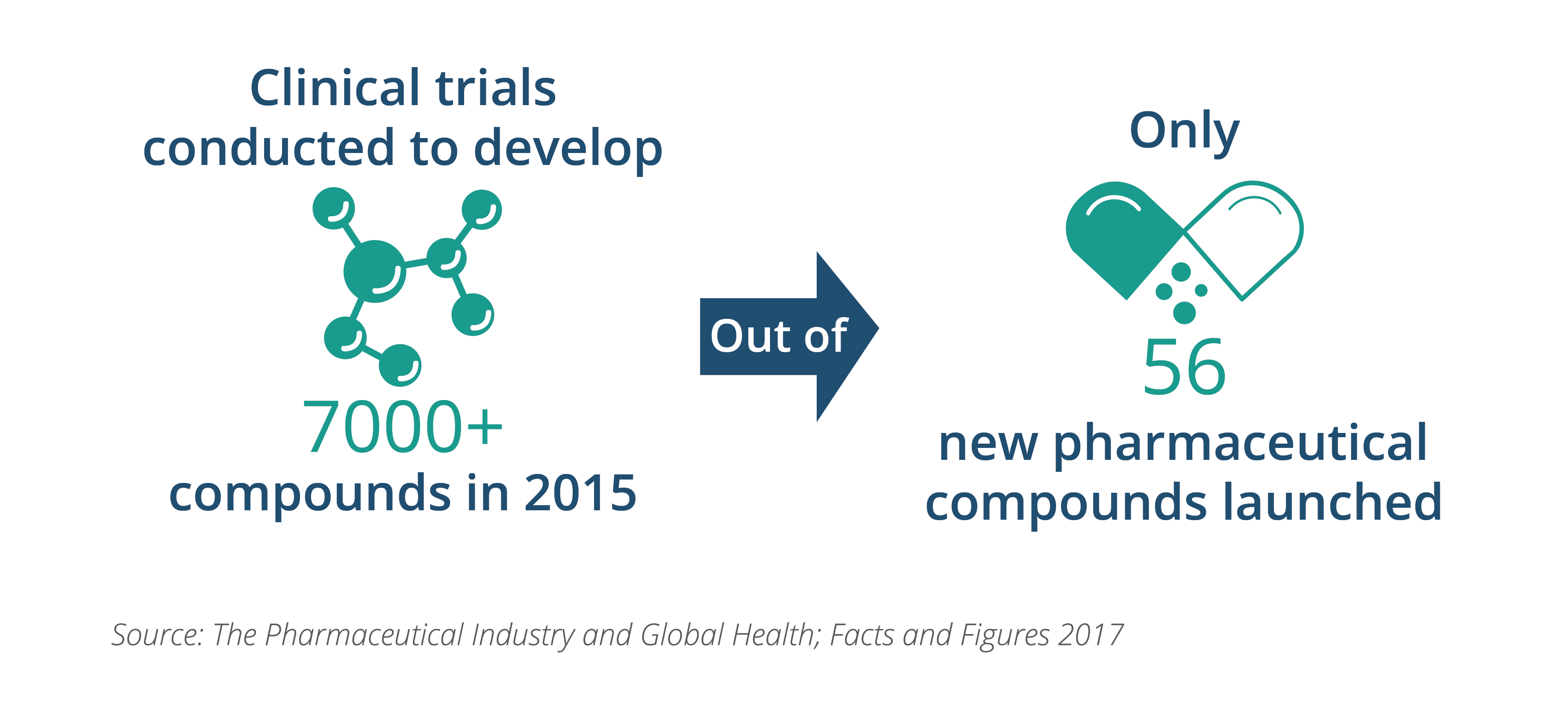 Leveraging Ai To Design Optimized Clinical Trials 2013 Polaris 200 Phoenix Wiring Diagram Only A Tiny Percentage Of The Compounds Or Treatments Undergoing Study Ever Make It Market This Is Not Due Lack Resources Because